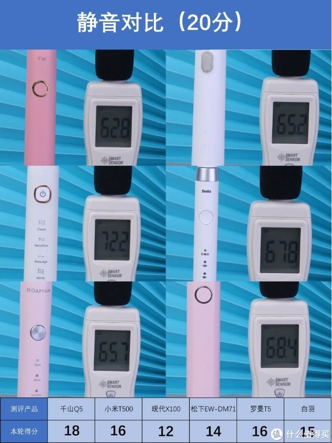 新手电动牙刷怎么选?6款平价电动牙刷测评来了!