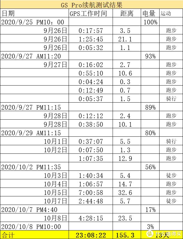 荣耀GS Pro深度数据测评