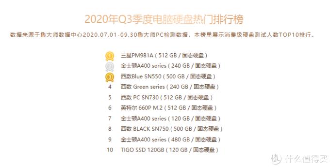 鲁大师公布热门硬盘排行 西部数据SSD成最受欢迎品牌