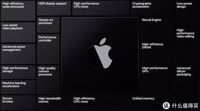 苹果芯片Apple Silicon细节曝光:由台积电独家代工