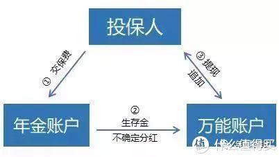 国寿鑫耀东方,5.1%的开门红,牛皮吹大了~