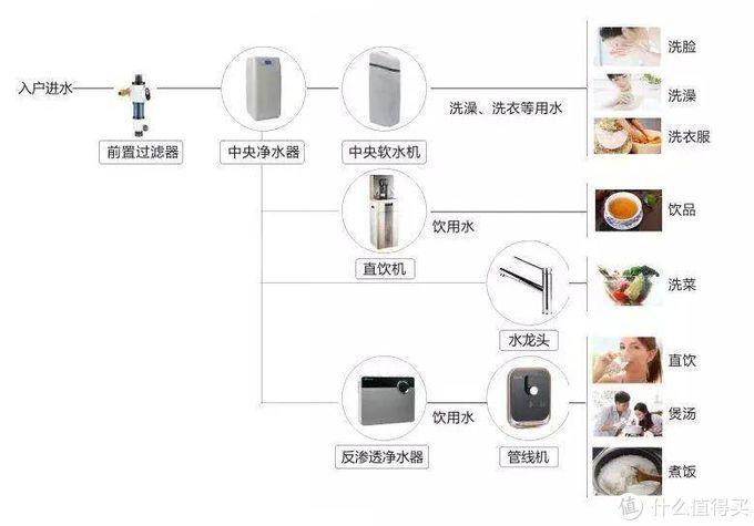 ▲ 全屋净水系统的各部分产品 来自网络