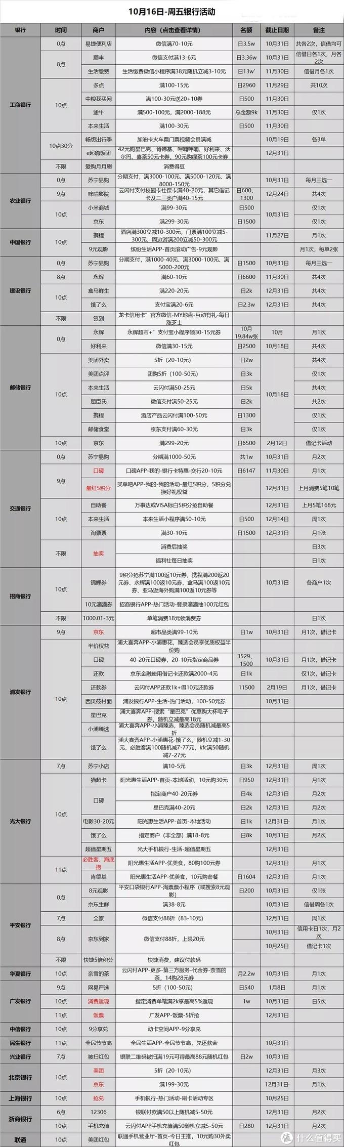 信用卡优惠活动分类汇总-2020.10.16