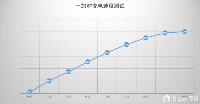 一加 8T评测:120Hz高刷屏 视觉续航全面提升