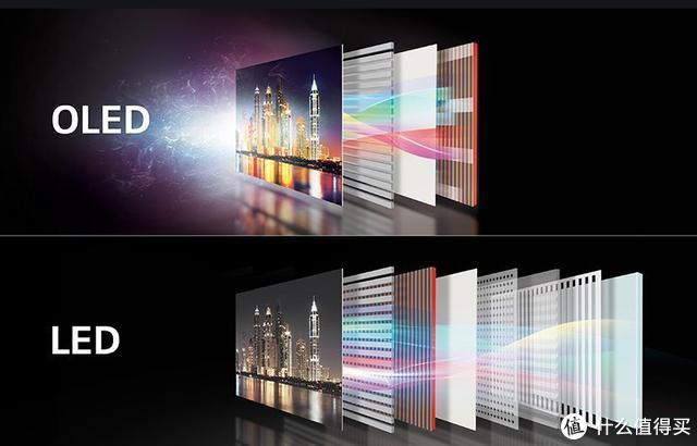 屏幕战争,都说OLED更伤眼,为什么国产旗舰机都用它