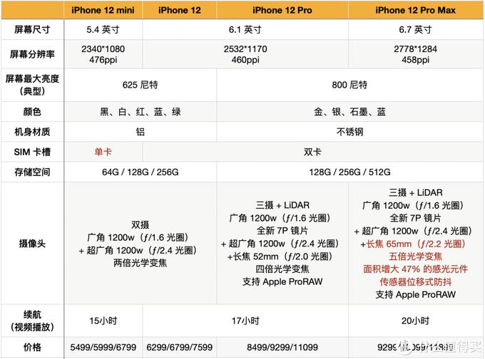 iPhone 12赶在双十一前发布,可以等,但先搞清楚这三个问题!
