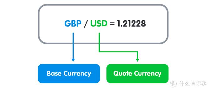 黑马笔记:你不知道的外汇交易如何赚钱(四)