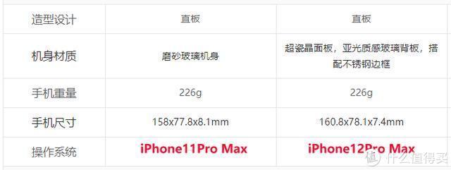 从尺寸、重量看iPhone12系列:手感到底是进步还是倒退?