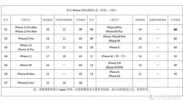 预约量突破84万,6.1英寸的iPhone12成为最香苹果手机