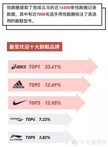 在最受欢迎的十大跑鞋品牌里,ASICS以33.41%的份额遥遥领先,一家独占1/3以上的市场。