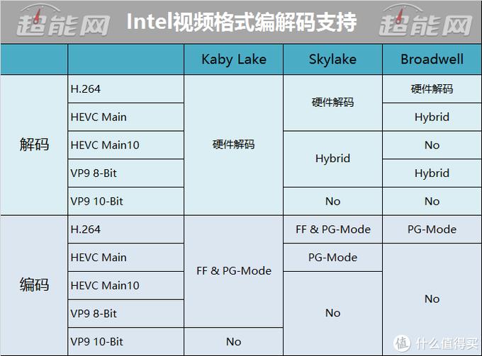 UHD630超冒烟能否战Iris Pro 6200?I家三代四款核显大战,5775C折腾记补完