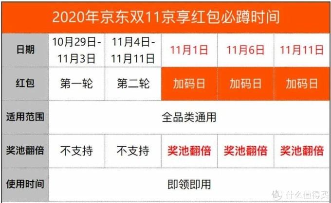 2020年京东双十一京享红包及预售玩法攻略