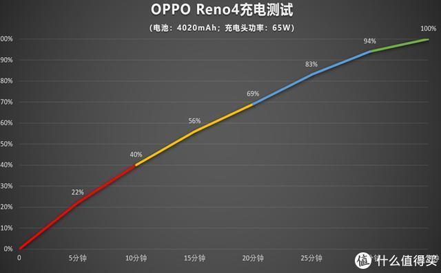轻松畅玩王者荣耀,OPPO Reno4 5G还有超级快充