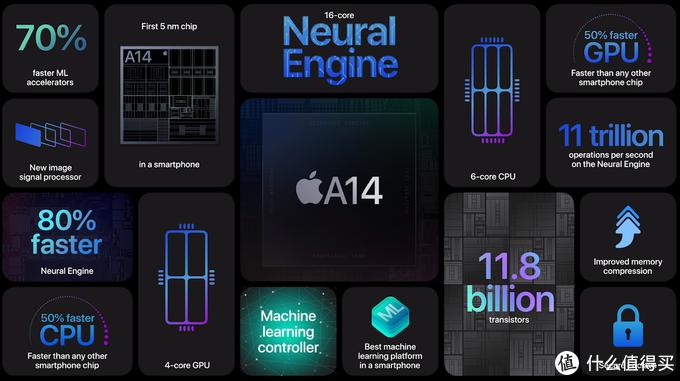 跑分证实iPhone 12的A14性能受限:iPad Air 4用的才是满血版