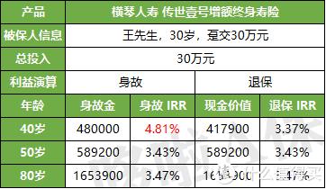 传世壹号,复利3.8%,这款产品要靠抢?