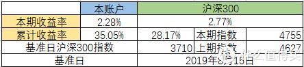 实盘记录第3期丨累计收益35%——20201019