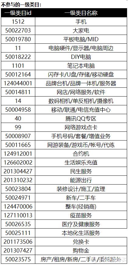 2020年天猫/淘宝双十一购物季实用省钱攻略