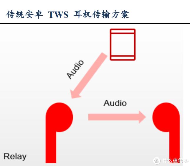 享受聆听的乐趣:飞利浦T8505真无线降噪耳机上手体验