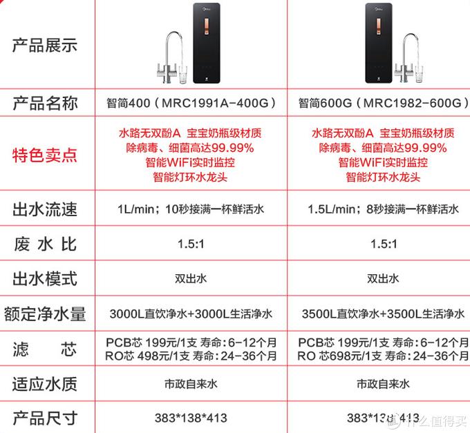 双11净水器如何选,这篇针对双11净水器的选购指南请收好