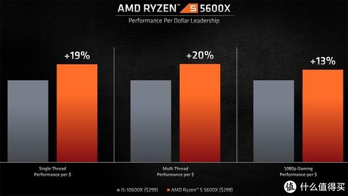 AMD Ryzen 5 5600X性能曝光,领先同级对手多达36.5%