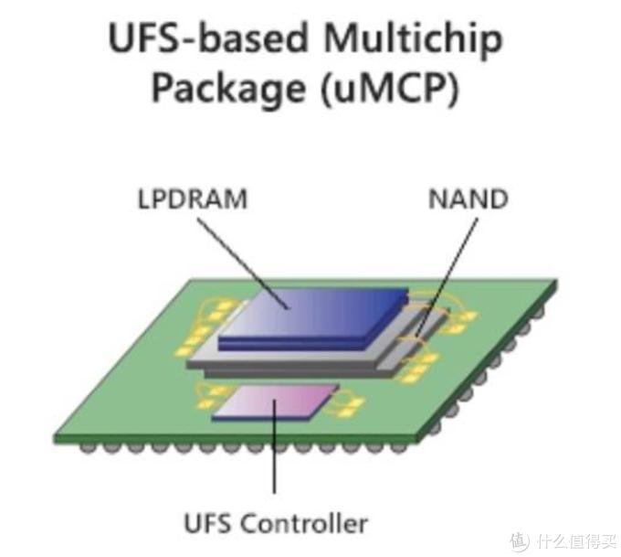 全球首创内存+闪存二合一:美光uMCP5已准备开始量产,最高12GB+256GB