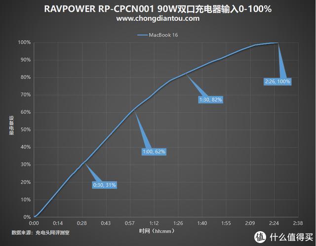Born in USA,中国制造:RAVPower 90W 2C充电器评测
