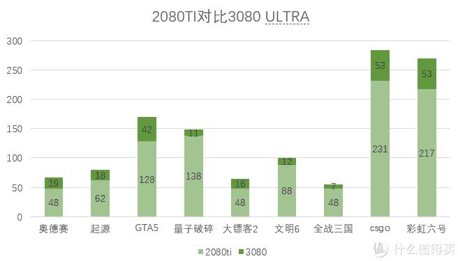 iGame GeForce RTX3080 Ultra 10G性价比的首选!