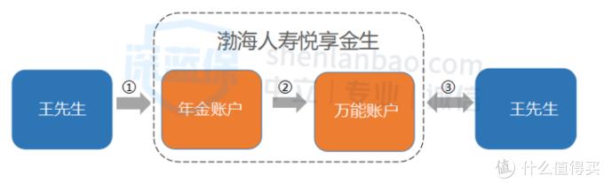 渤海人寿悦享金生年金险怎么样?irr高吗?