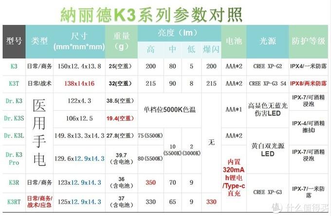笔电顶配—納丽德K3RT安全求生笔形手电入手评测