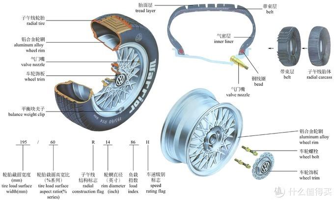 道路安全千万条,轮胎永远第一条