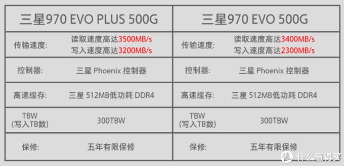 固态硬盘选购推荐 —— 性价比VS高性能
