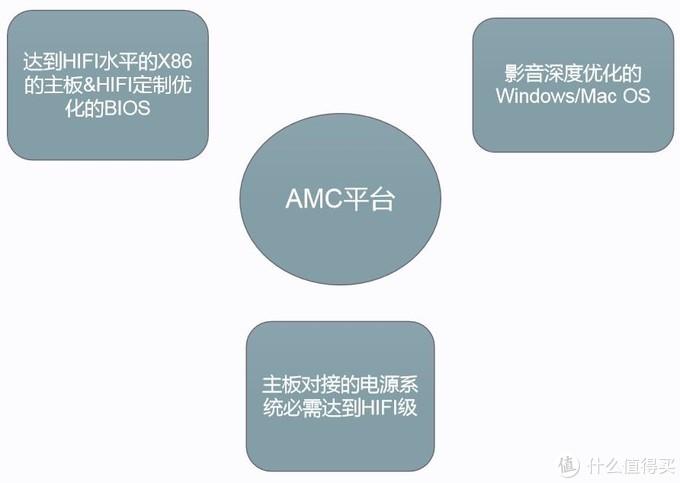 【耳边前线】享声正式发布全新AMC平台及四款新品