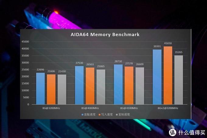 阿斯加特洛极W3内存评测,可超频4000MHz的RGB马甲内存