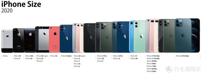 小福利,历代iPhone系列尺寸对比