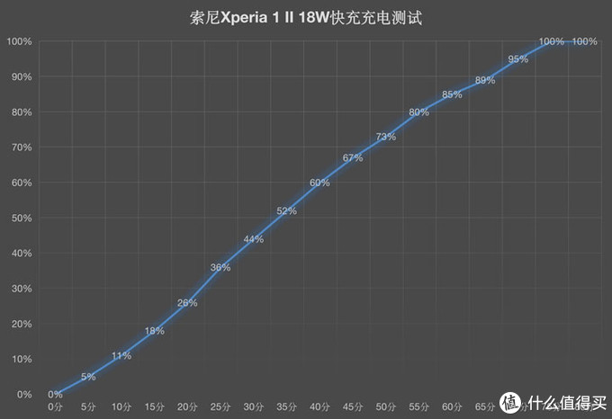 前沿科技让你大呼专业 索尼Xperia 1 II评测