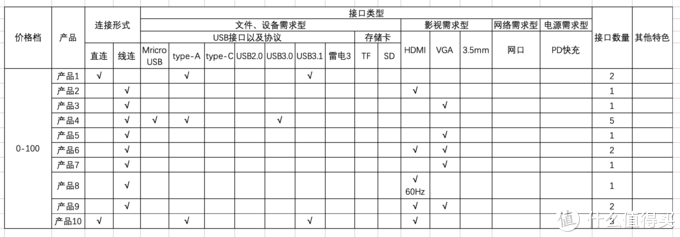 50+款绿联type-c拓展坞选择指导蓝皮书(一文掌握所有产品参数)