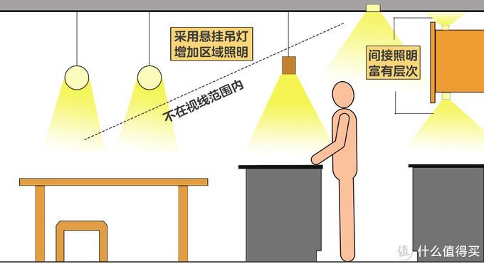 普通家庭的灯,新手怎样布置才能更舒适呢?老师只说一遍(3)卧室、厨房、餐厅的照明