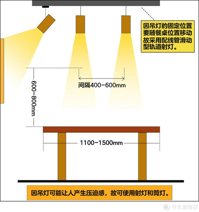 适合顶棚低、餐厅小,可调整位置的设计