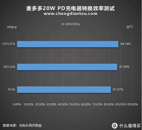 苹果5W的大小,20W的性能:麦多多20W PD充电器评测