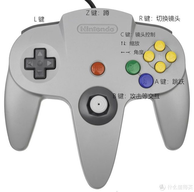 N64手柄与马力欧64的基础控制