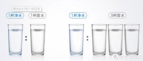 RO反渗透净水器怎么选?老楼水质拯救计划,轻薄大通量——华凌800G净水器使用体验