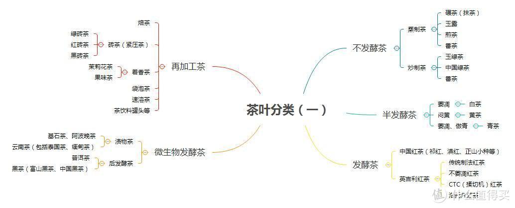 茶葉分類(一)