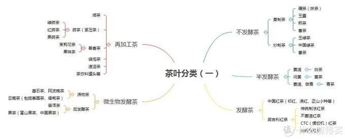 茶叶分类(一)