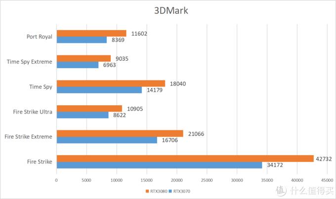 七彩虹iGame RTX3070 Ultra OC首发测评!这是张你值得购买的显卡!
