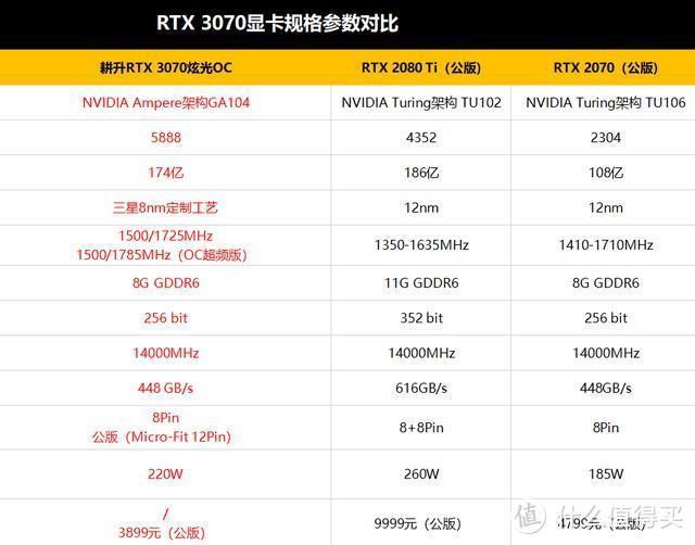 耕升RTX 3070显卡评测:比肩2080Ti,这卡有多甜?