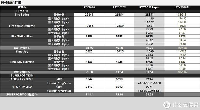比肩RTX2080TI的的小核心显卡!RTX3070星曜对比评测