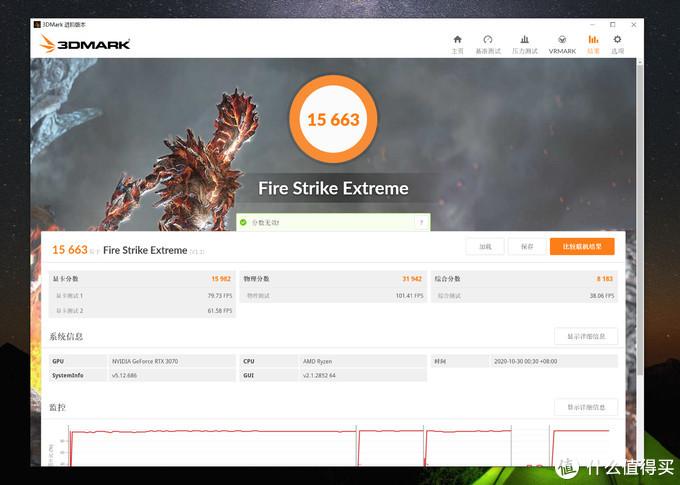 3DMark Fire Strike Extreme 显卡分 15982,物理分 31942,综合分 8183,总分 15663。