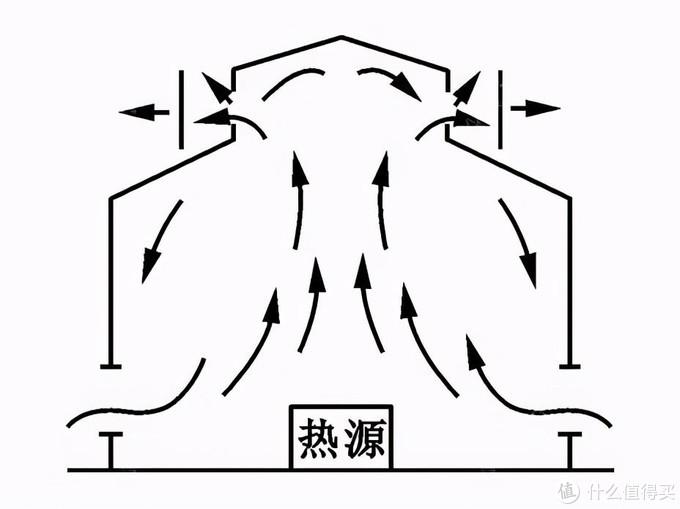 △ 烟囱效应