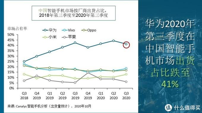 国产手机Q3季度出货量包揽前四名,但总体较去年同期下降15%