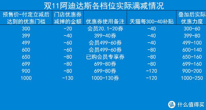 11月1日 阿迪大促2.5折以内商品汇总表~ 一件价格买4-5件~